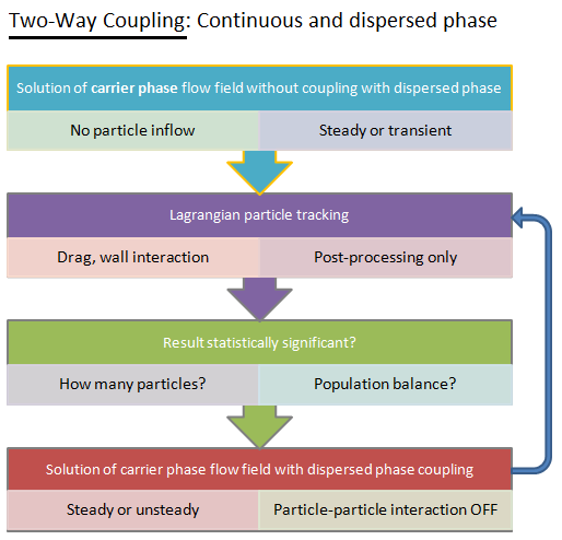 Two-way coupling between continuous and discrete phase