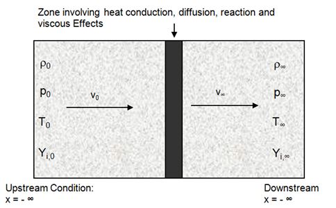 Combustion Simulation in OpenFOAM